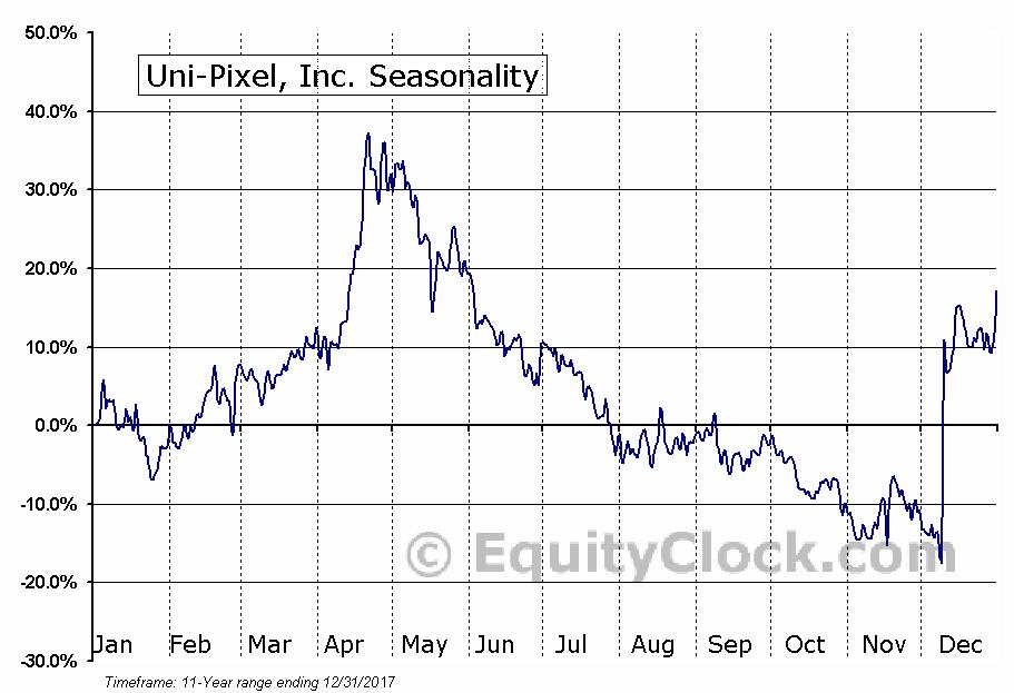 Uni-Pixel, Inc. (OTCMKT:UNXLQ) Seasonal Chart