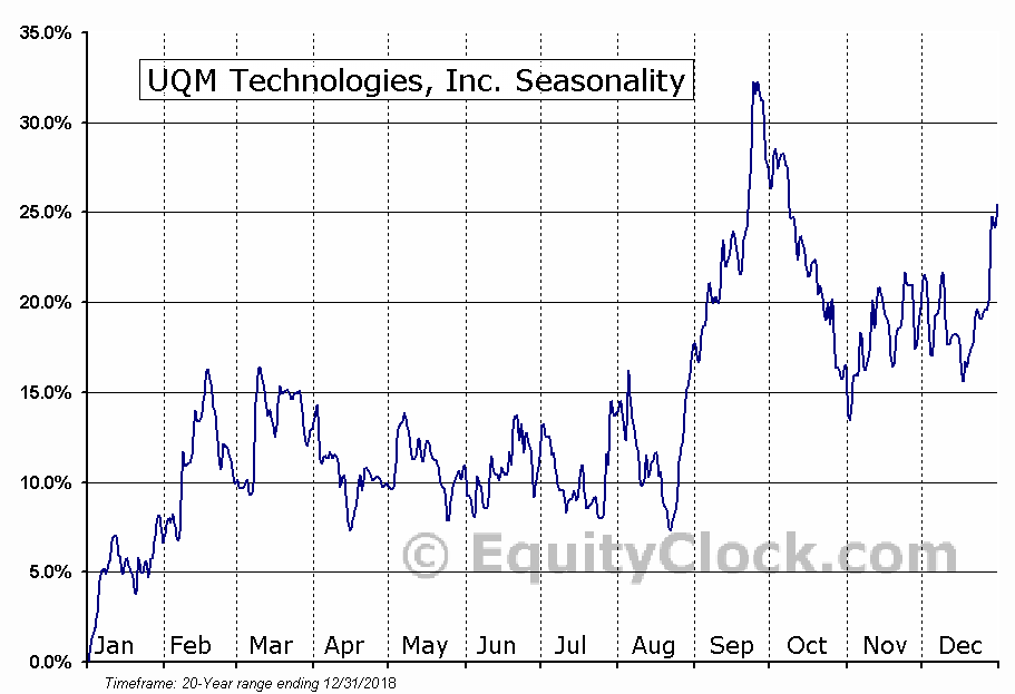 UQM Technologies, Inc. (AMEX:UQM) Seasonal Chart