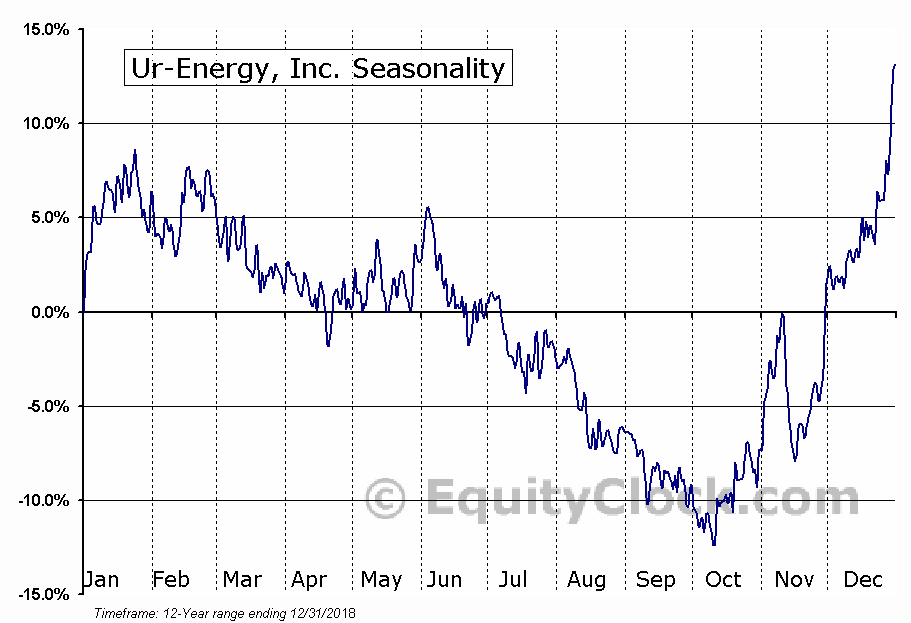 Ur-Energy (TSE:URE) Seasonal Chart