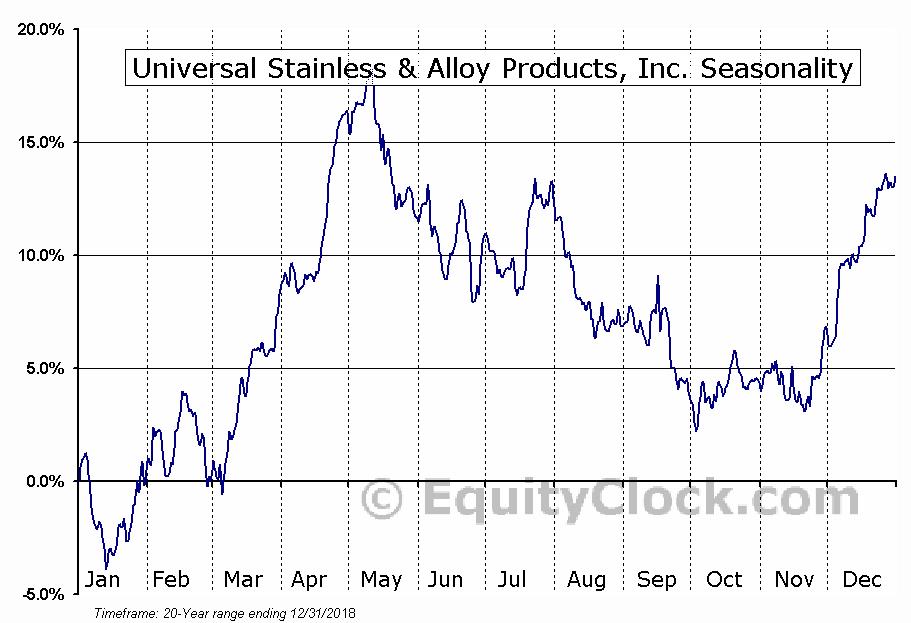 Universal Stainless & Alloy Products, Inc. (NASD:USAP) Seasonal Chart