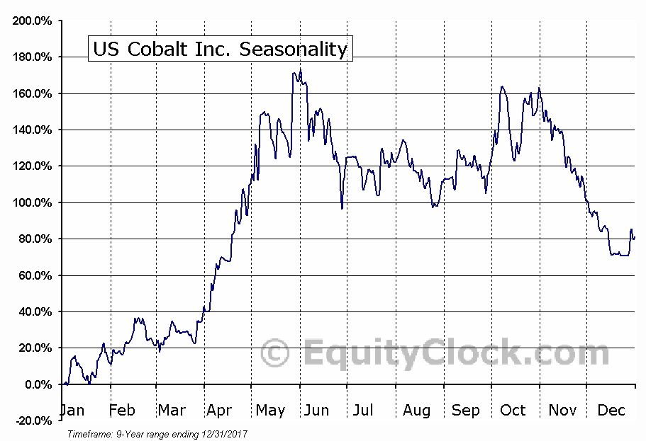 US Cobalt Inc. (TSXV:USCO) Seasonal Chart