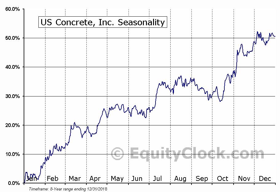 US Concrete, Inc. (NASD:USCR) Seasonal Chart