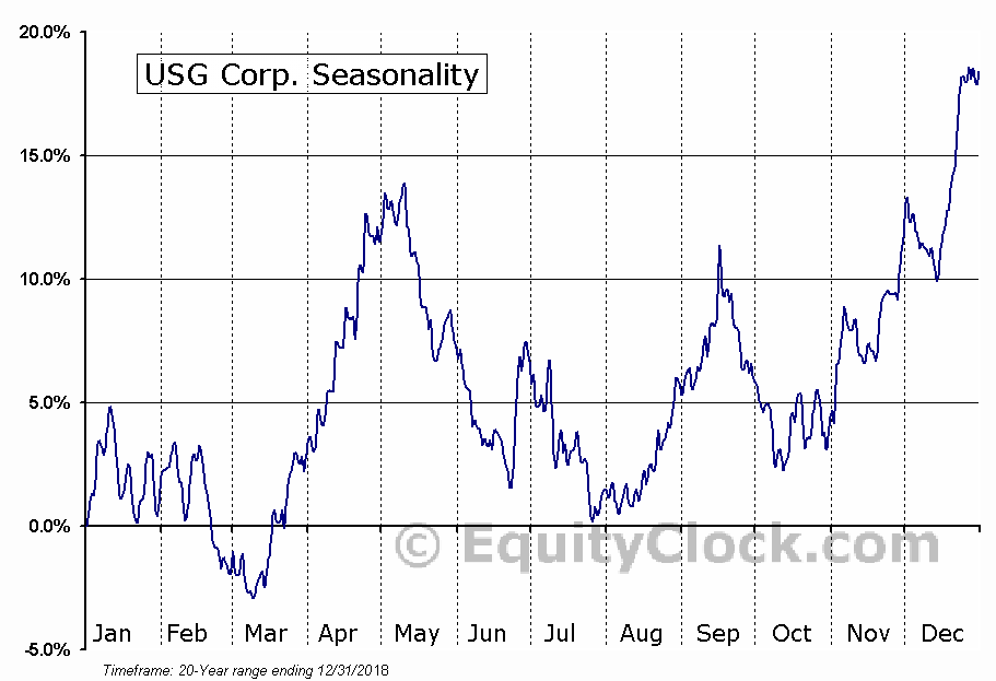 USG Corporation (NYSE:USG) Seasonal Chart