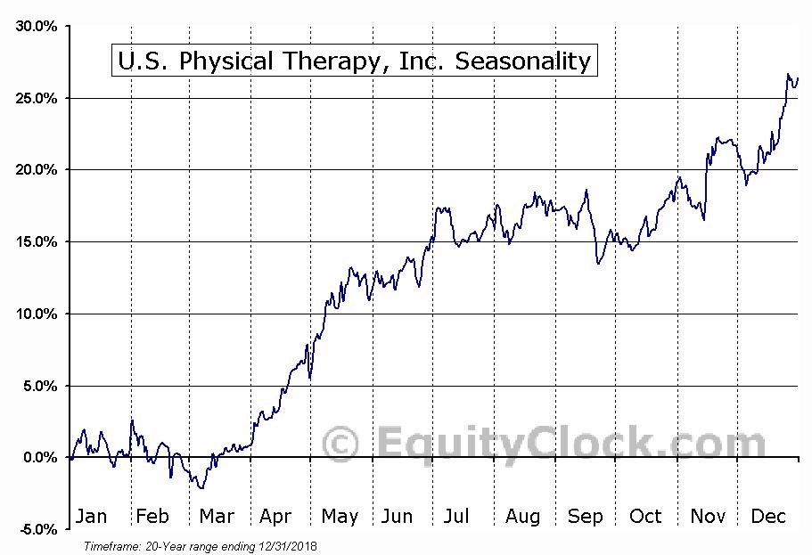U.S. Physical Therapy, Inc. (NYSE:USPH) Seasonal Chart