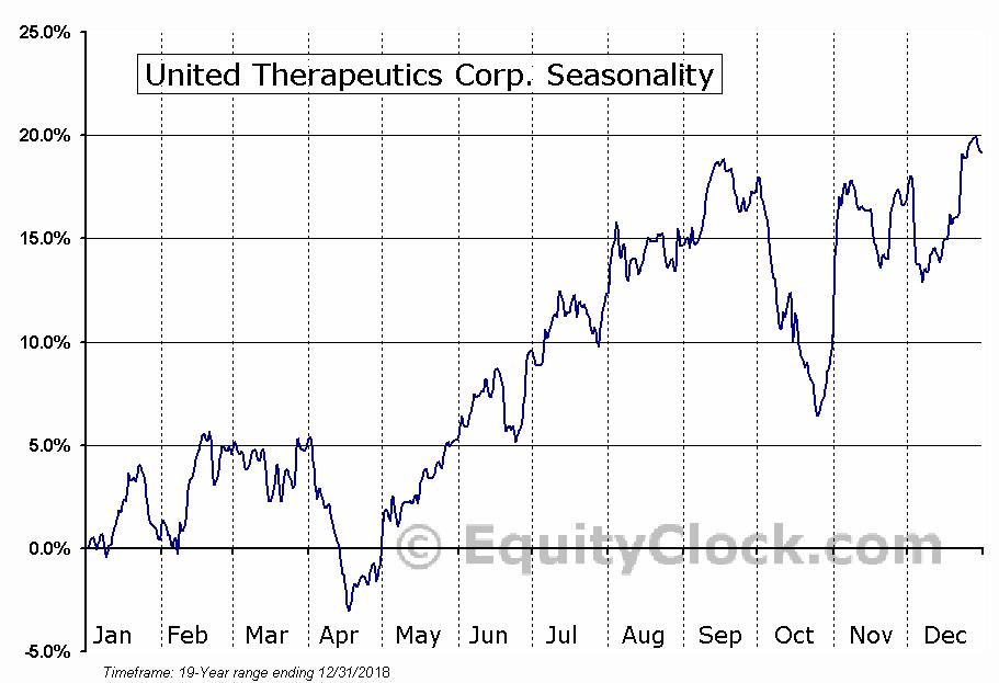 United Therapeutics Corporation (NASDAQ:UTHR) Seasonal Chart
