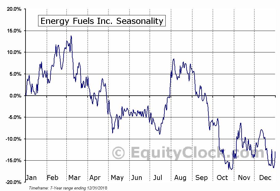 Energy Fuels Inc. (AMEX:UUUU) Seasonal Chart