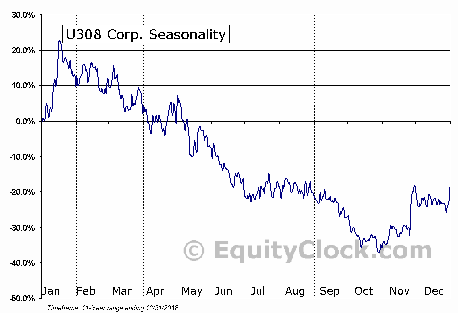 U308 (TSE:UWE) Seasonal Chart