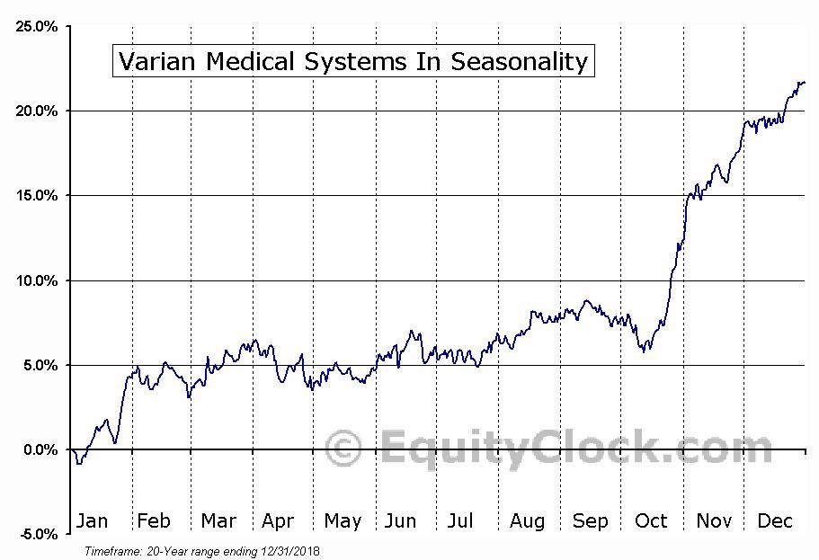 Varian Medical Systems, Inc.  (NYSE:VAR) Seasonal Chart