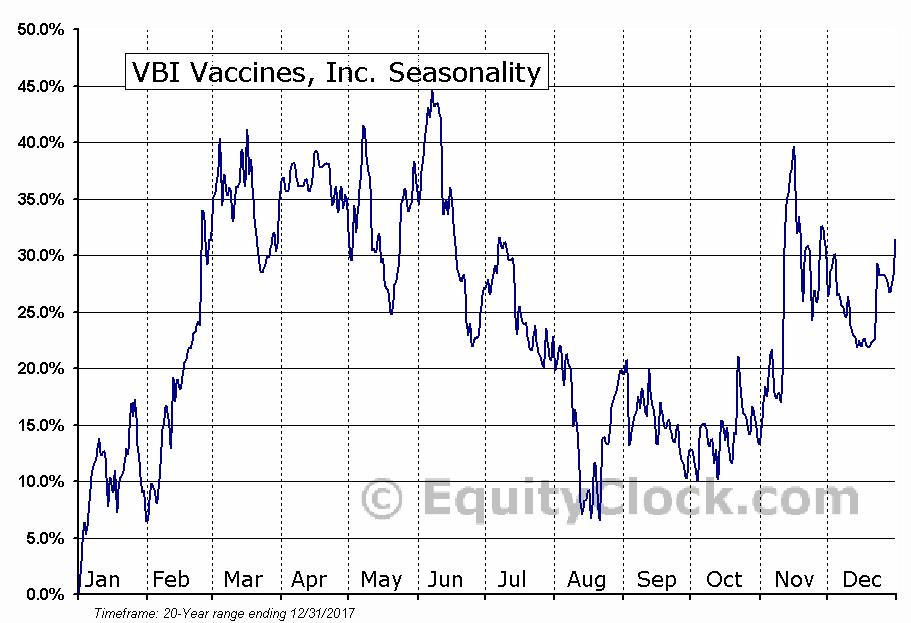 VBI Vaccines, Inc. (TSE:VBV.TO) Seasonal Chart