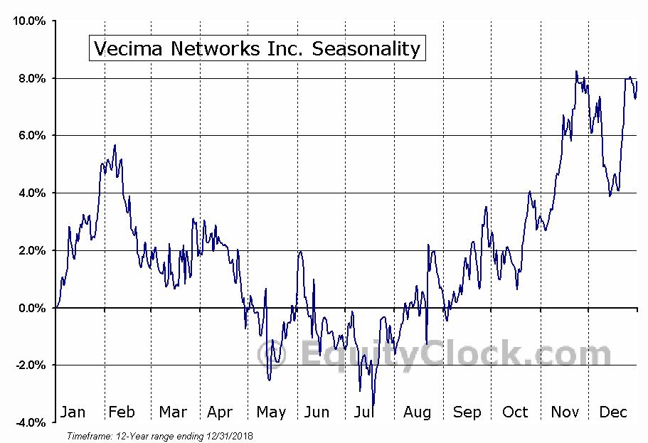 Vecima Networks Inc. (TSE:VCM) Seasonal Chart
