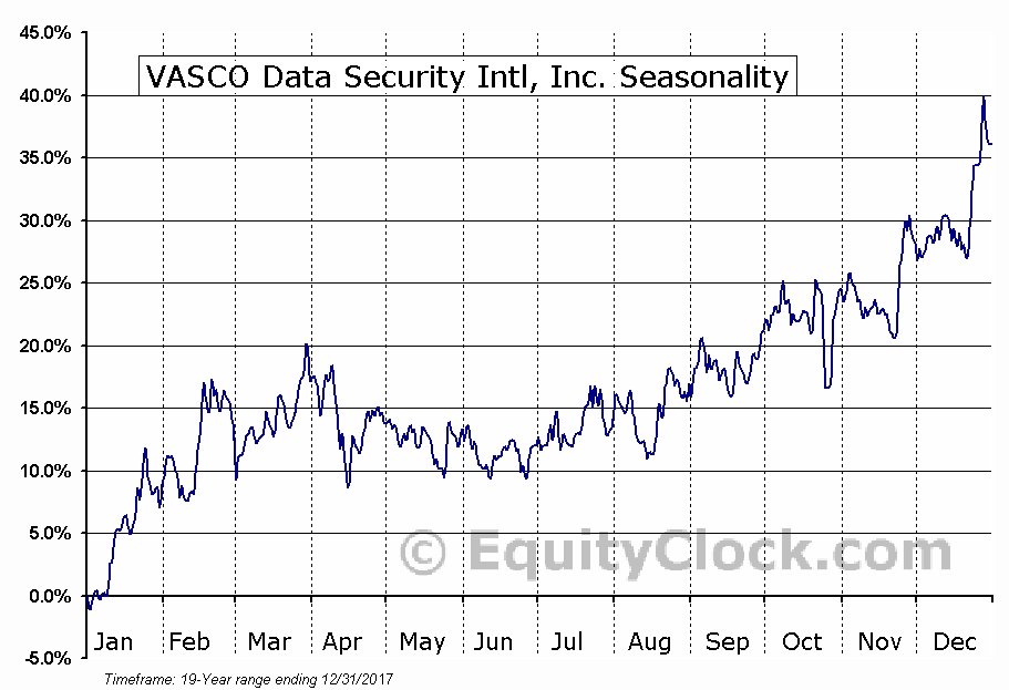 VASCO Data Security Intl, Inc. (NASD:VDSI) Seasonal Chart