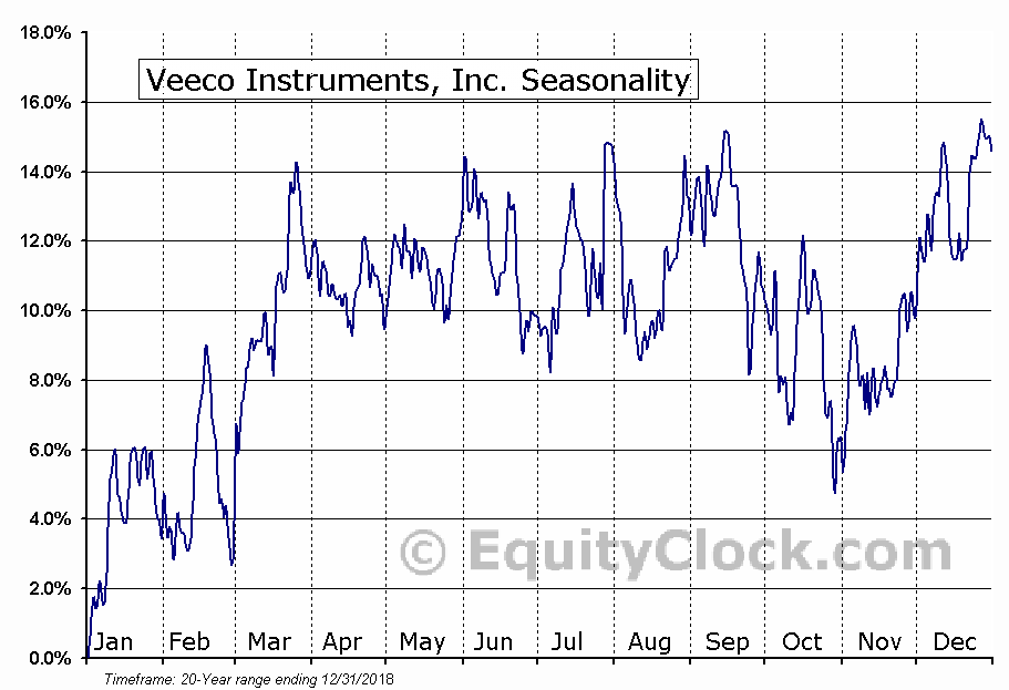 Veeco Instruments, Inc. (NASD:VECO) Seasonal Chart