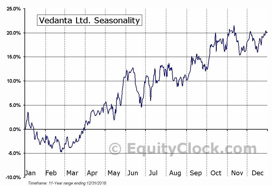 Vedanta Ltd. (NYSE:VEDL) Seasonal Chart