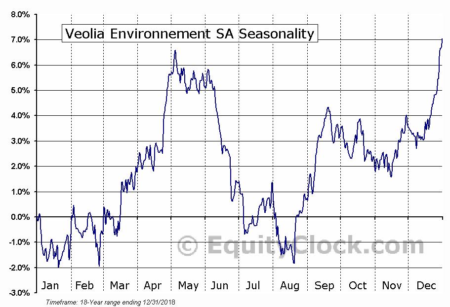 Veolia Environnement SA (OTCMKT:VEOEY) Seasonal Chart