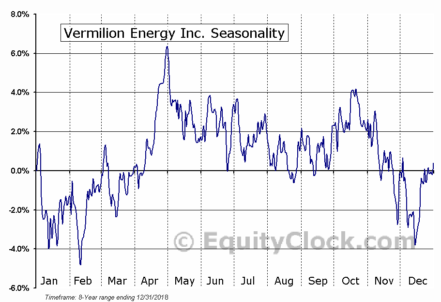Vermilion Energy Inc. (NYSE:VET) Seasonal Chart