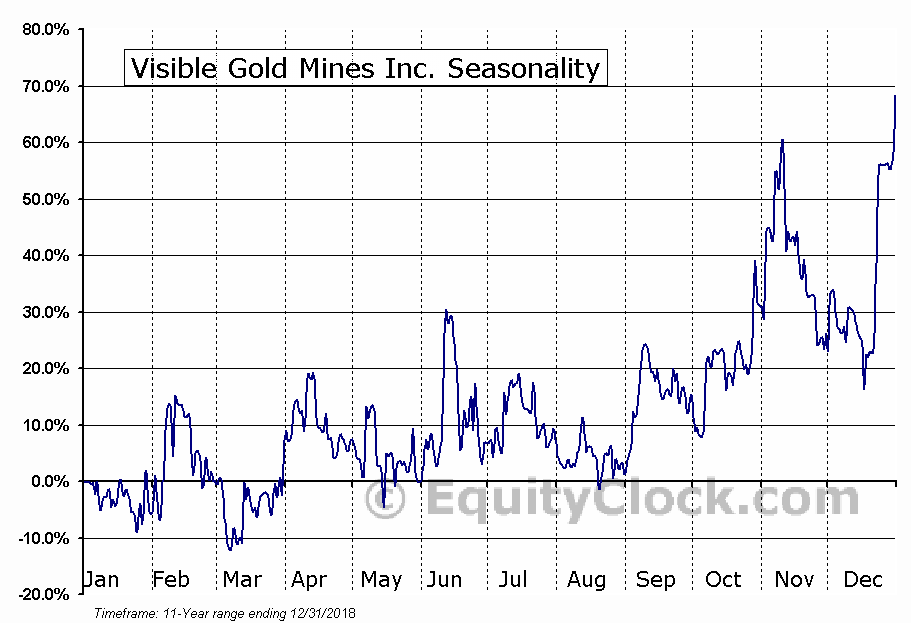 Visible Gold Mines Inc. (TSXV:VGD.V) Seasonal Chart