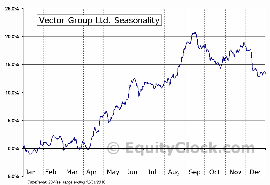 Vector Group Ltd. (NYSE:VGR) Seasonal Chart