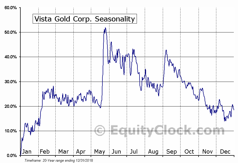 Vista Gold Corp. (AMEX:VGZ) Seasonal Chart