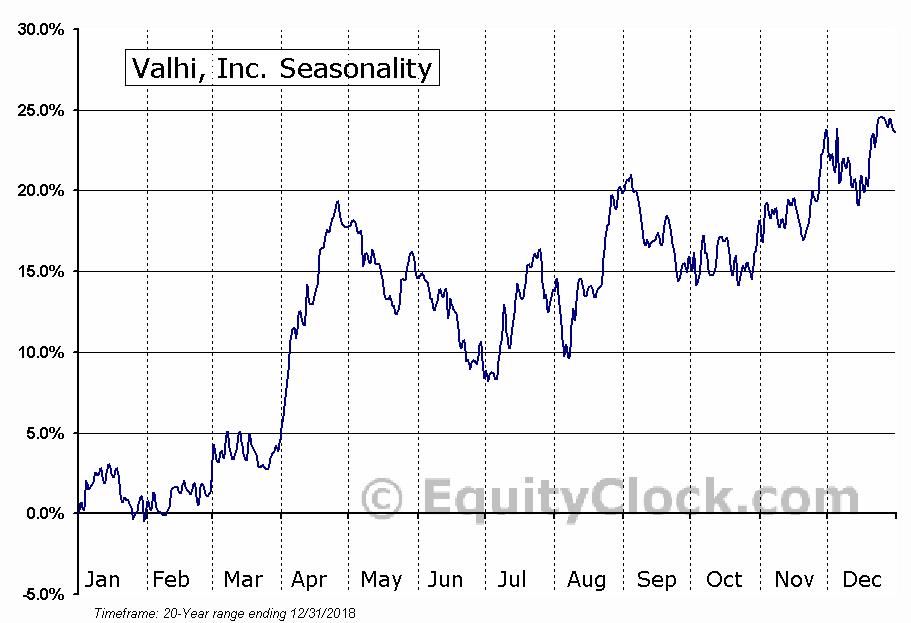 Valhi, Inc. (NYSE:VHI) Seasonal Chart