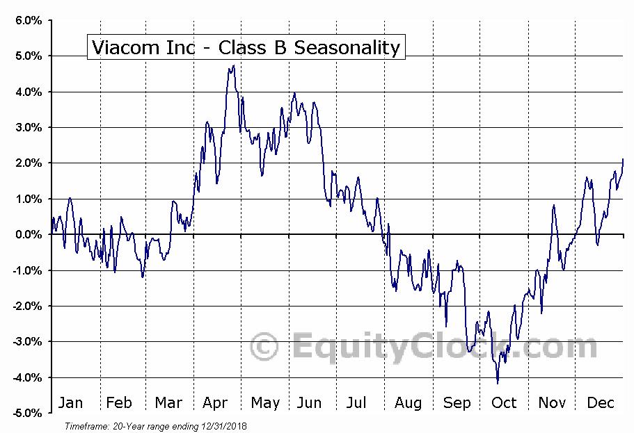 Viacom Inc - Class B (NASD:VIAB) Seasonal Chart