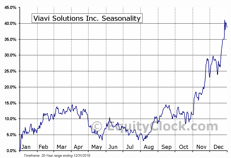 Viavi Solutions Inc. (NASD:VIAV) Seasonal Chart