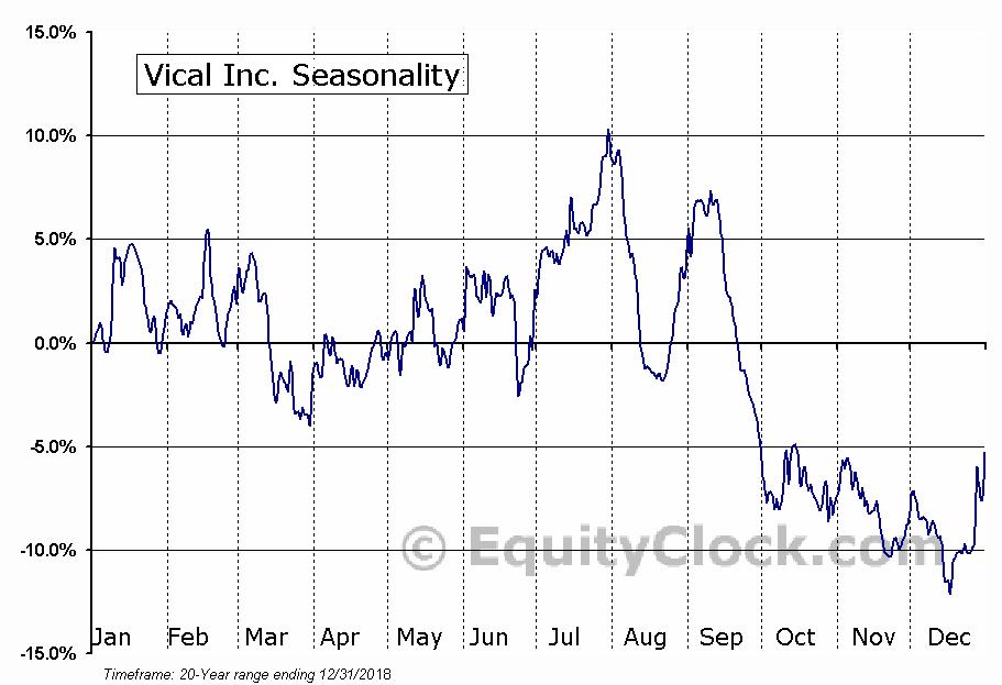Vical Inc. (NASD:VICL) Seasonal Chart
