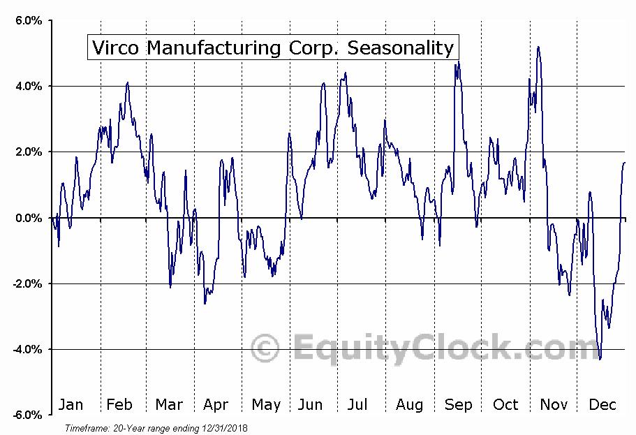 Virco Manufacturing Corp. (NASD:VIRC) Seasonal Chart