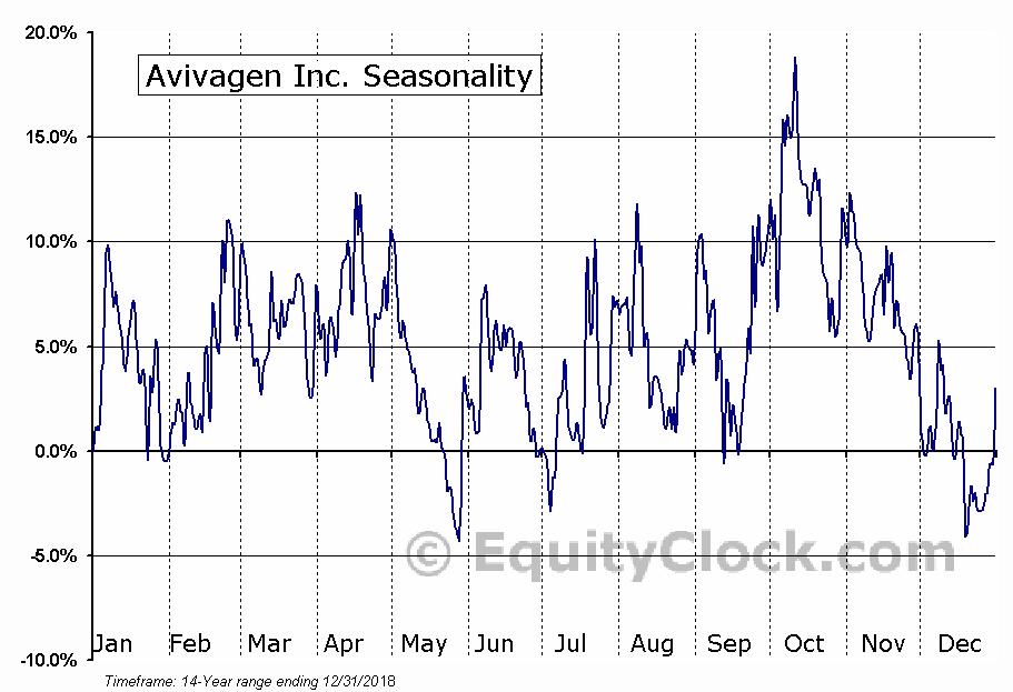 Avivagen Inc. (TSXV:VIV) Seasonal Chart