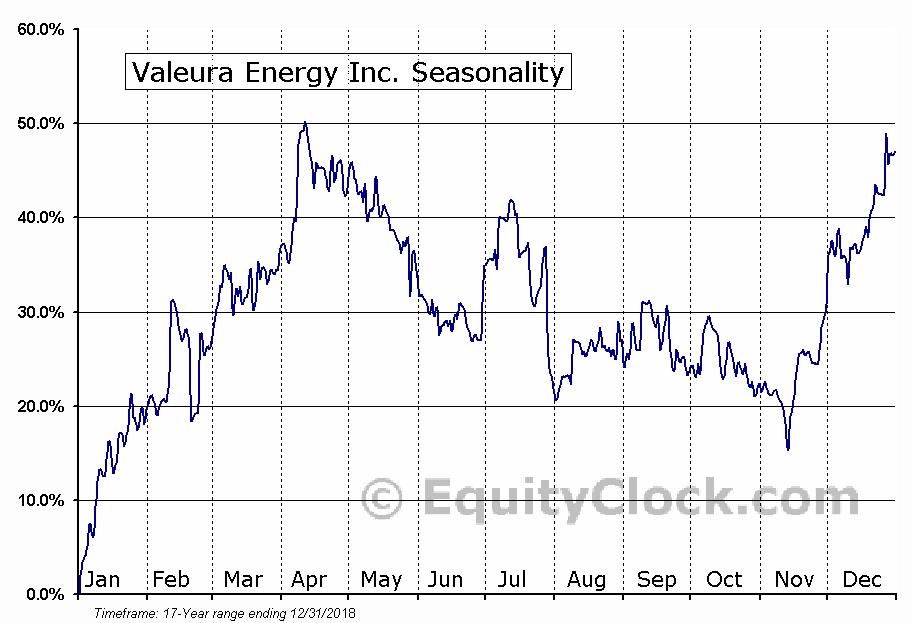 Valeura Energy (TSE:VLE) Seasonal Chart