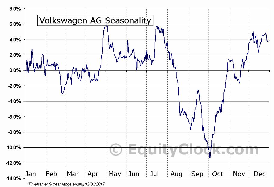 Volkswagen AG (OTCMKT:VLKAY) Seasonal Chart