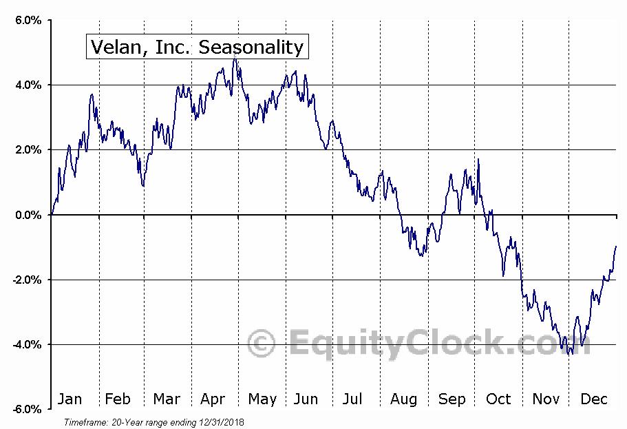 Velan, Inc. (TSE:VLN) Seasonal Chart