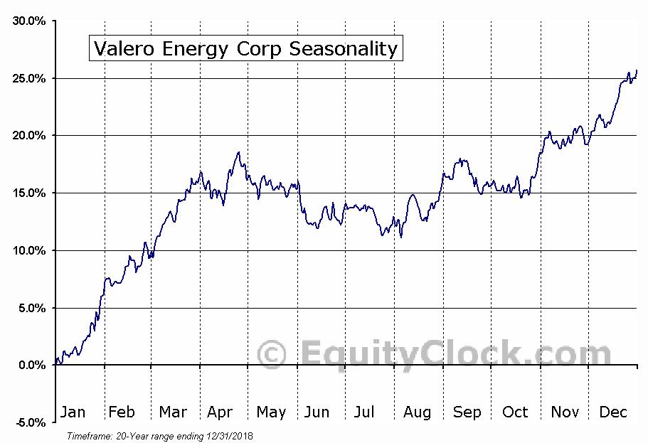 Valero Energy Corporation  (NYSE:VLO) Seasonal Chart