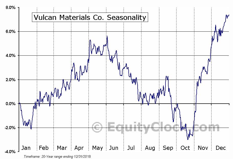 Vulcan Materials Company  (NYSE:VMC) Seasonal Chart