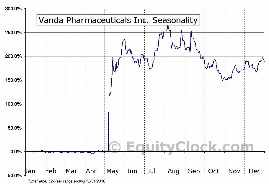 Vanda Pharmaceuticals Inc. (NASD:VNDA) Seasonal Chart