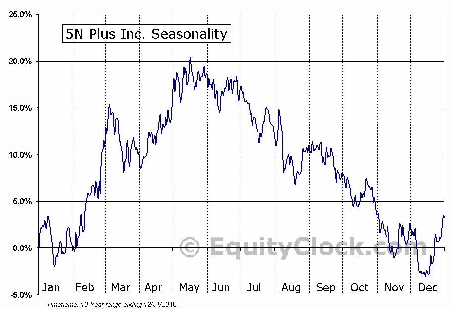 5N Plus (TSE:VNP) Seasonal Chart