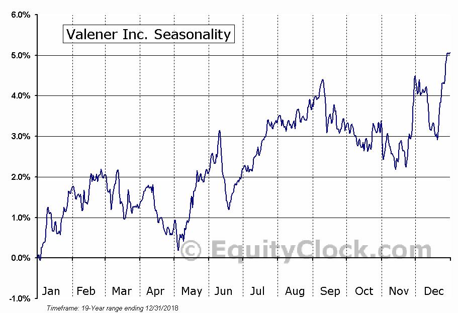 Valener (TSE:VNR) Seasonal Chart