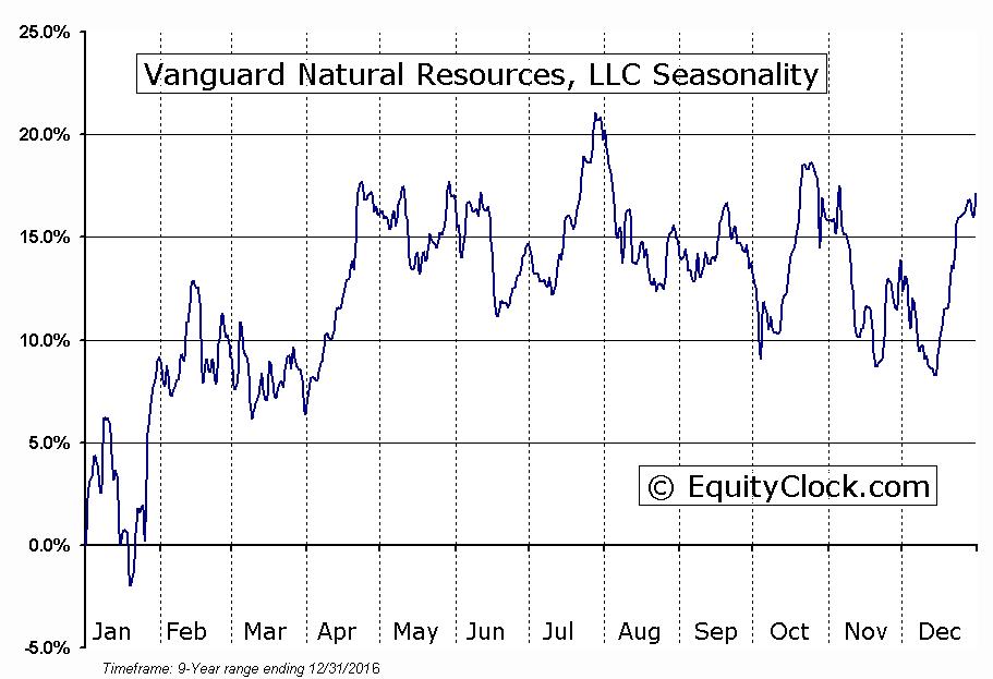 Vanguard Natural Resources, LLC (OTCMKT:VNRSQ) Seasonal Chart