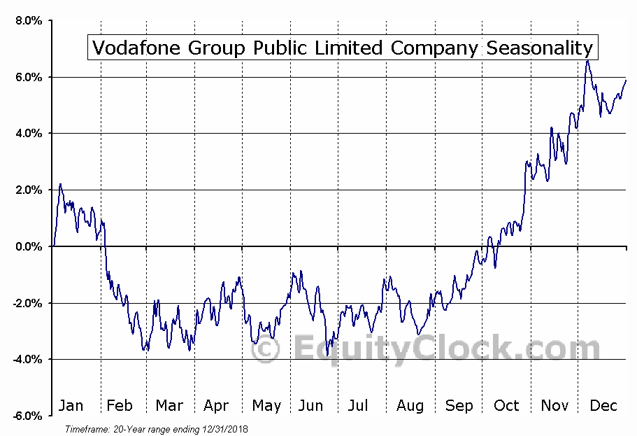 Vodafone Group Plc (ADR) (NASDAQ:VOD) Seasonal Chart
