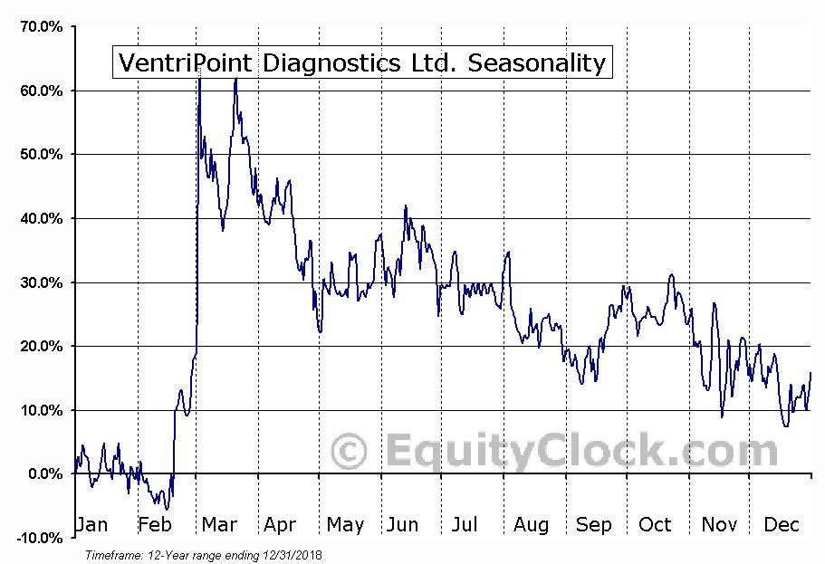 VentriPoint Diagnostics Ltd. (TSXV:VPT) Seasonal Chart