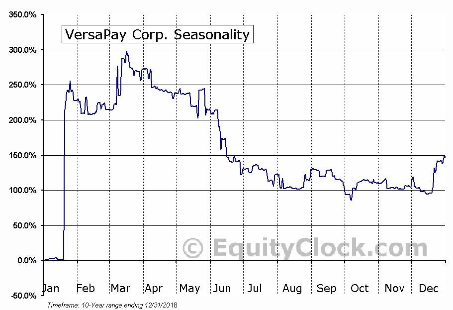 VersaPay Corp. (TSXV:VPY) Seasonal Chart