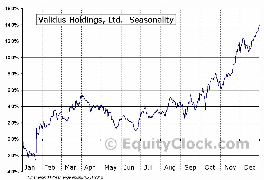 Validus Holdings, Ltd. (NYSE:VR) Seasonal Chart