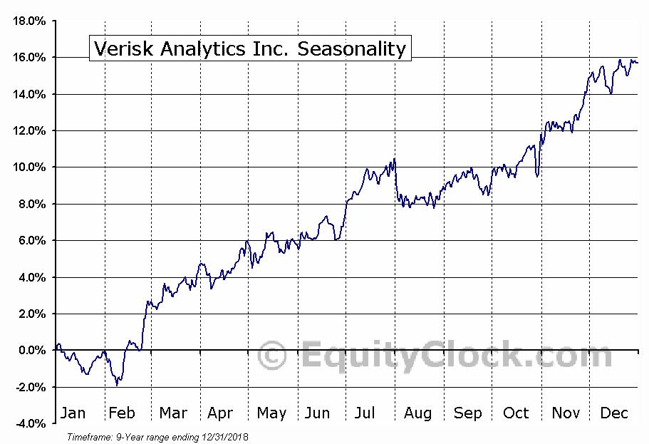 Verisk Analytics Inc. (NASD:VRSK) Seasonal Chart