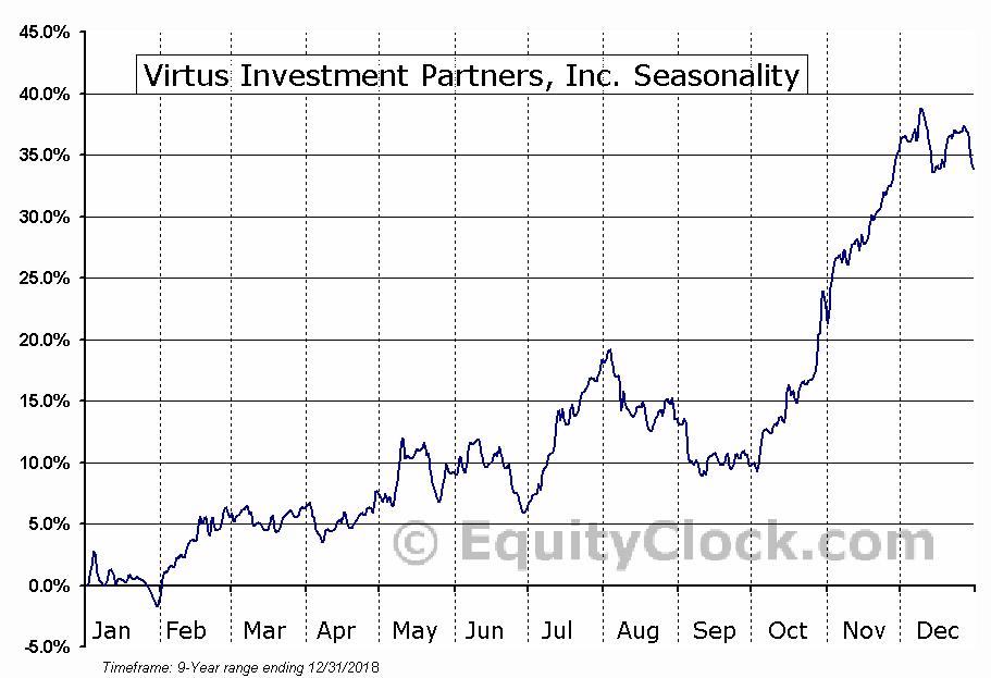 Virtus Investment Partners (NASD:VRTS) Seasonal Chart