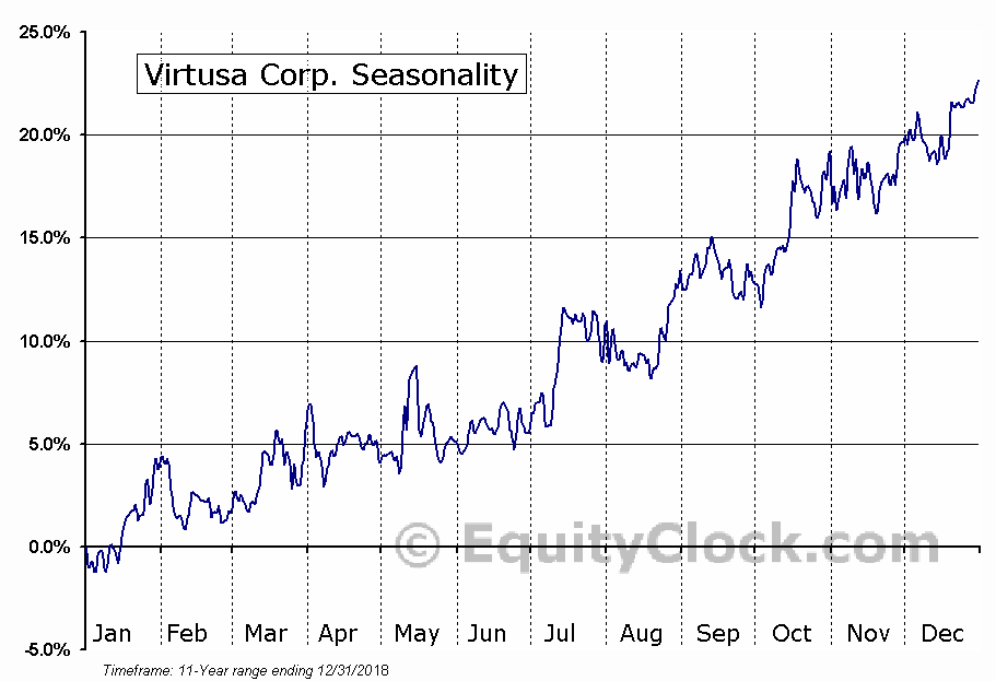 Virtusa Corp. (NASD:VRTU) Seasonal Chart