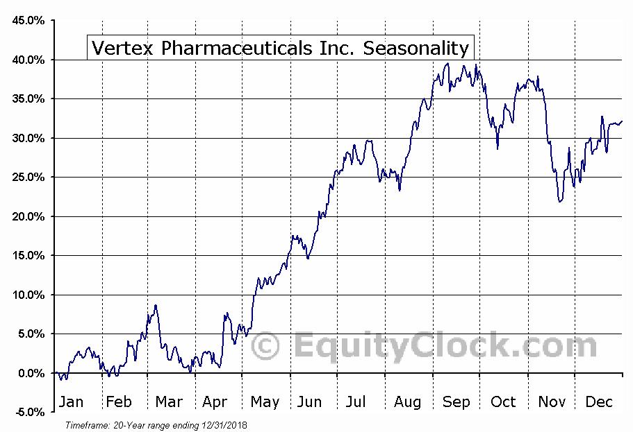 Vertex Pharmaceuticals Inc. (NASD:VRTX) Seasonal Chart