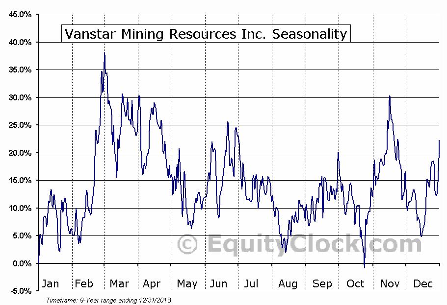 Vanstar Mining Resources Inc. (TSXV:VSR) Seasonal Chart