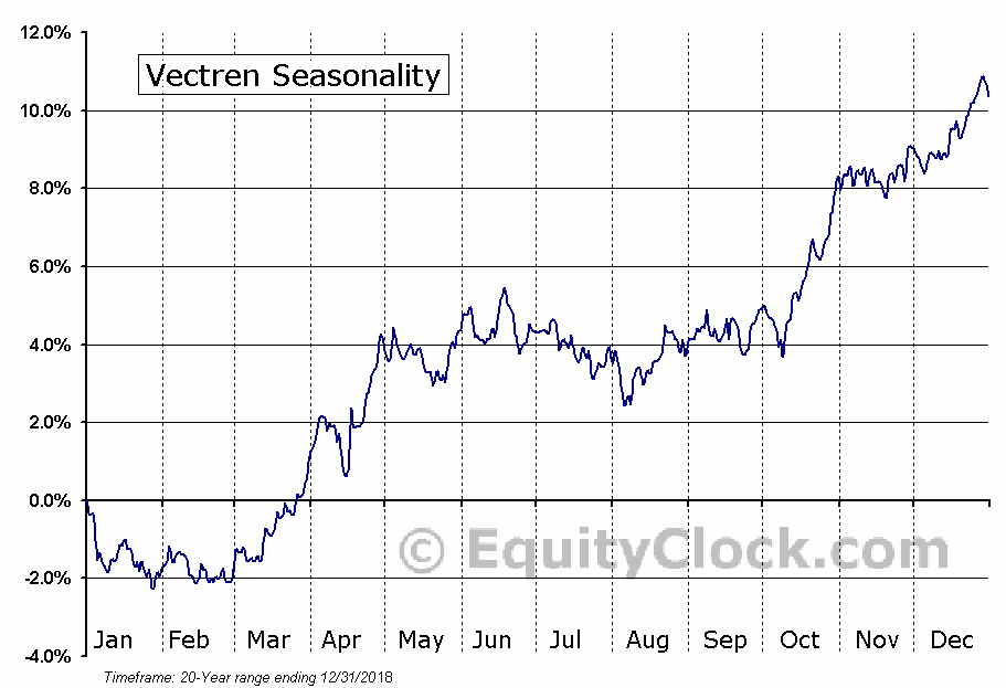 Vectren (NYSE:VVC) Seasonal Chart