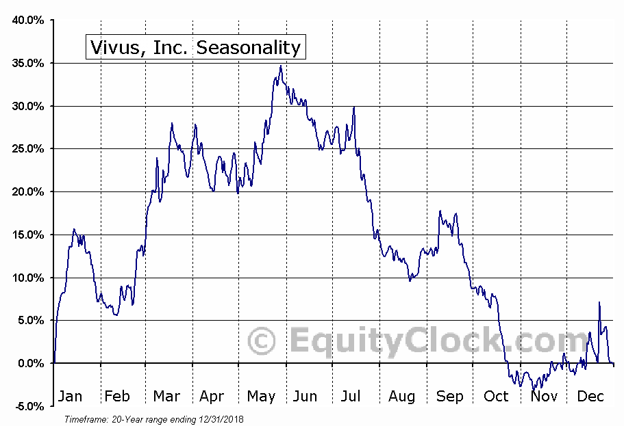 Vivus, Inc. (NASD:VVUS) Seasonal Chart