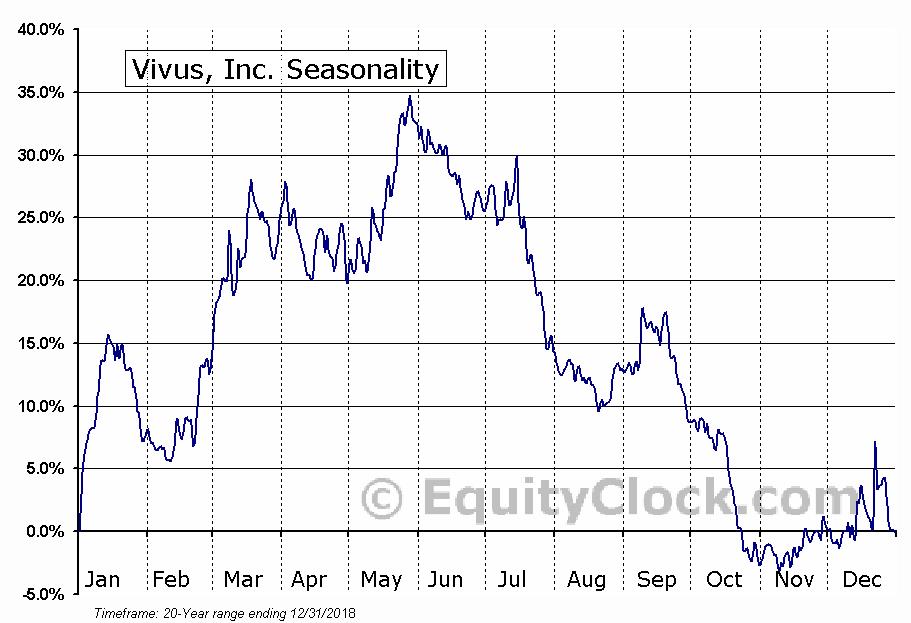 Vivus, Inc. (NASD:VVUS) Seasonal Chart