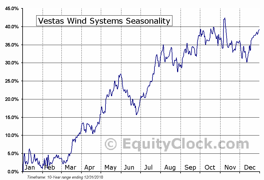 Vestas Wind Systems (OTCMKT:VWDRY) Seasonal Chart